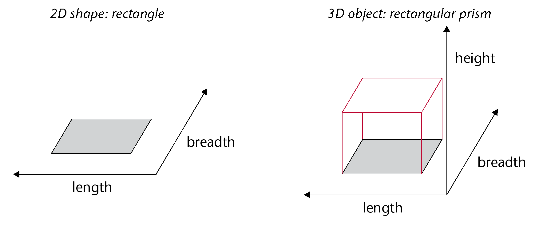 3d Objects Therefore Take Up Space In A Way That 2d Shapes Do Not We Can  Measure The Amount Of Space That 3d Objects Take Up
