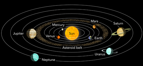 Natural sciences grade 7 our solar system ccuart Image collections