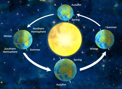 Diagram Of The Earth Revolving Around Sun Pictures to Pin ...