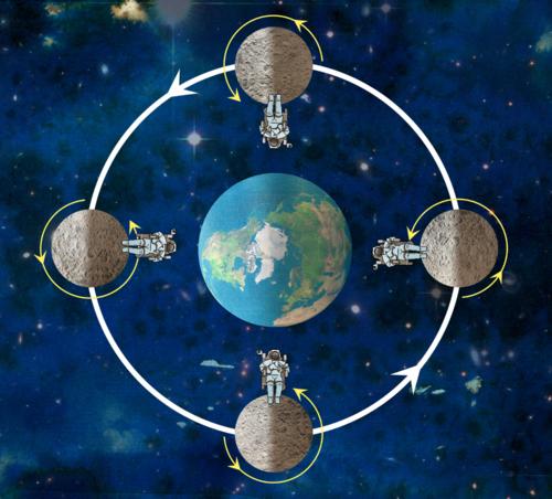 Earth Orbit  YouTube