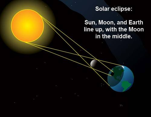 sun earth and moon during an eclipse of the diagram natural sciences grade 7 picture and description of the fuse and relay boxes on a 97 toyota camry #8