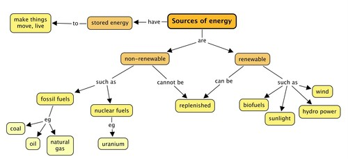 natural sciences grade  this is our first concept map for energy and change complete it by filling in the three types of fossil fuels and give an example of a nuclear fuel which