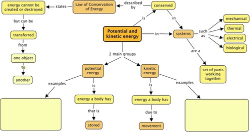 Similarities Of Kinetic And Potential Energy Energy Etfs