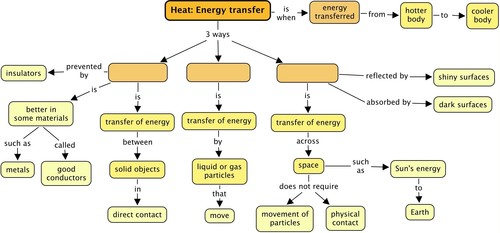 Natural Sciences Grade 7 – Heat Transfer Worksheet Middle School