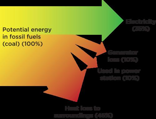 natural sciences grade 7 : energy transfer diagram - findchart.co