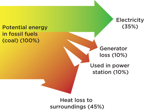 Sankey diagram fossil fuels block and schematic diagrams power plant sankey diagram free vehicle wiring diagrams u2022 rh addone tw sankey diagram fossil fuel ccuart Images