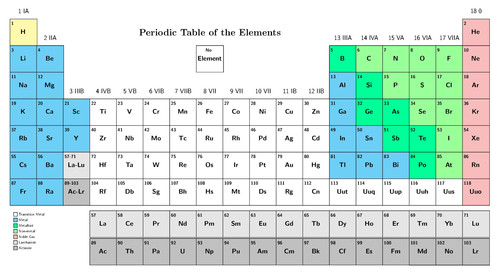 Natural sciences grade 7 the periodic table of elements as it is today urtaz Gallery