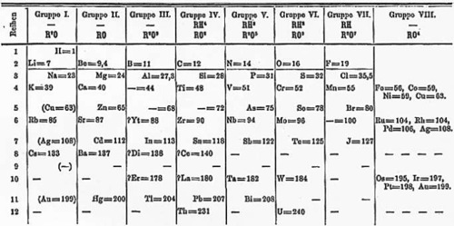 Natural sciences grade 7 mendeleevs periodic table from 1872 the spaces marked with blank lines represent elements that mendeleev thought existed but they were not yet discovered urtaz Images