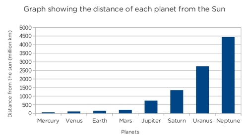 planets temperature bar graph - photo #16
