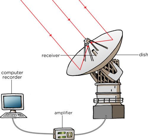 Natural sciences grade 8 the sensitivity of a radio telescope depends upon the area of the collecting dish and the sensitivity of the radio receiver in order to produce sharp radio ccuart Image collections