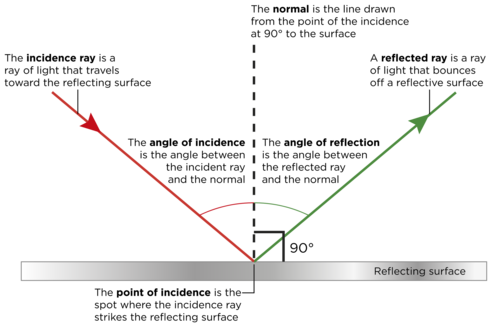 relationship between incident ray and refracted