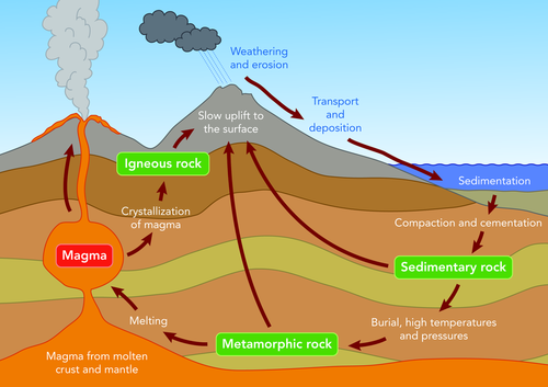 Natural Sciences Grade 9 – Rock Cycle Diagram Worksheet