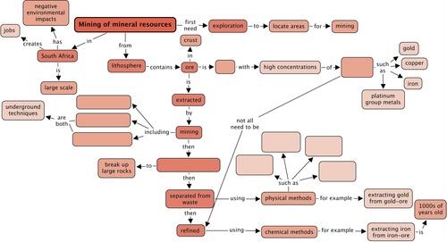 Mineral Concept Map.Natural Sciences Grade 9