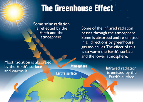 Natural sciences grade 9 this increases the temperature of the earths surface and lower atmosphere above what it would be without the gases called the greenhouse effect ccuart Gallery