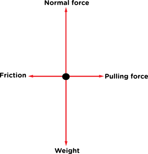 Natural sciences grade 9 the weight and normal force must have arrows of equal size the pulling force must be equal in size to the friction as the diagram represents that object ccuart Gallery