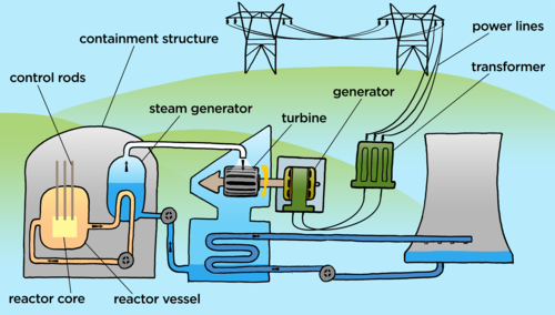 Natural sciences grade 9 the main difference between a nuclear power station and other power stations such as coal power stations is the way in which the water is heated to ccuart Images