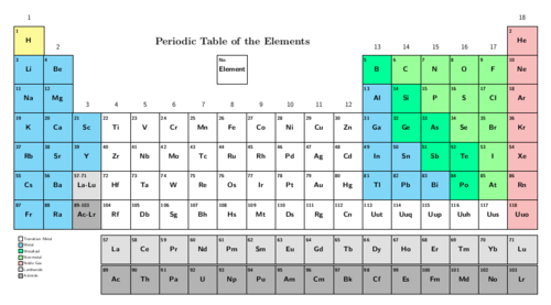 Natural sciences grade 9 the following periodic table only shows the symbols for the elements urtaz Choice Image