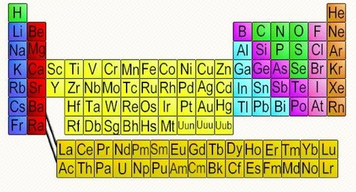 other versions of the periodic table may contain additional information such as - Periodic Table Fixed Charges