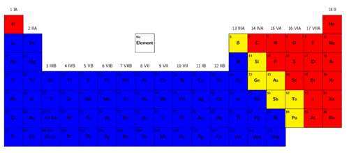 Natural sciences grade 9 the elements are also arranged in regions and these regions are often presented in different colours the following periodic table shows us where the metals urtaz Images