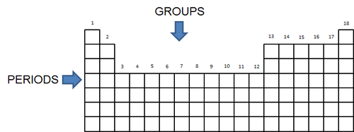 Natural sciences grade 9 groups the vertical columns of the periodic table are called groups the groups on the periodic table are numbered in such a way that group 1 is on the urtaz Images