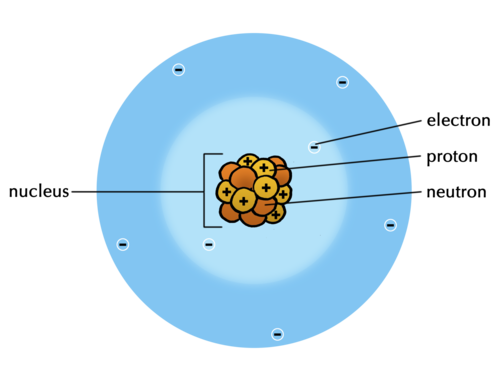Natural sciences grade 9 learners must draw a central nucleus with 8 protons and 8 neutrons with 8 electrons forming a cloud around the nucleus an example model of a nitrogen atom urtaz Gallery