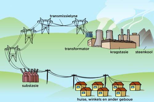Hernubare en nie-hernubare energie