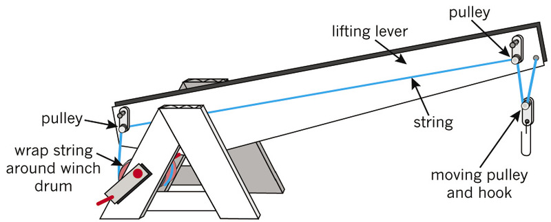Pulley System To Lift Heavy Objects : Gr technology