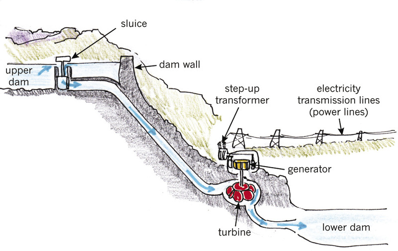 Labeled Diagram Of Hydropower Electrical Drawing Wiring Diagram