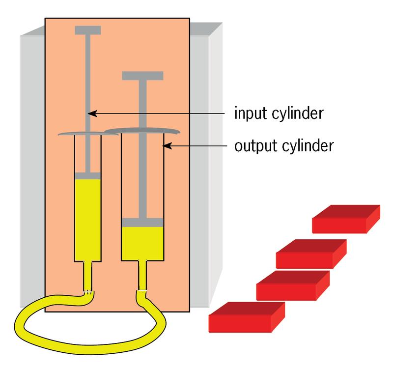 Simple Hydraulic System Diagram