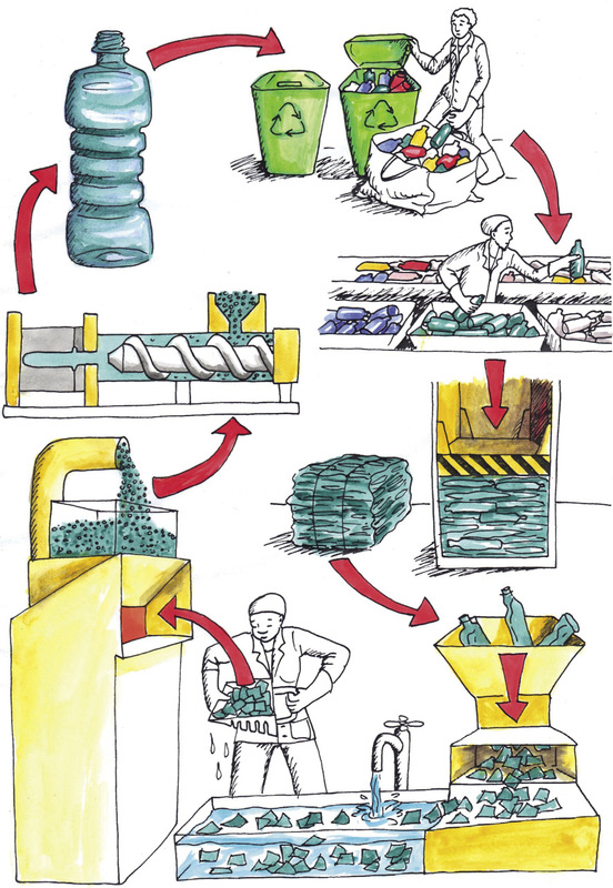 term paper on waste recycling processes For most people who recycle, the actual process used is a bit of mystery as long as the collection company picks up your recyclables or you drop them off yourself.